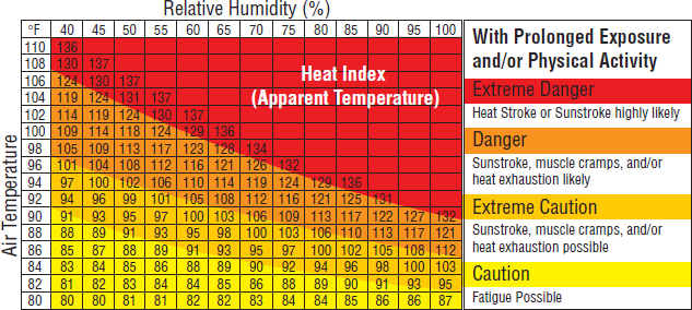 heat-and-humidity