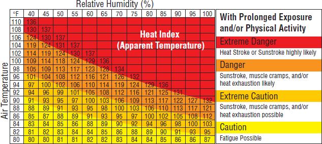 heat-and-humidity